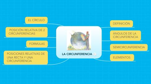 Mind Map: LA CIRCUNFERENCIA