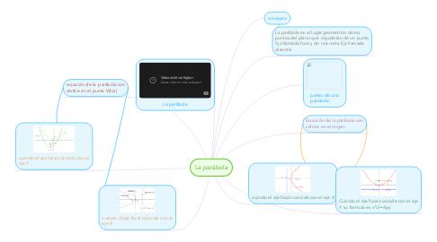 Mind Map: La parábola