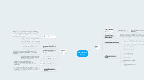 Mind Map: Método de Ensino