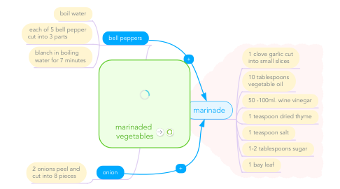 Mind Map: marinaded  vegetables