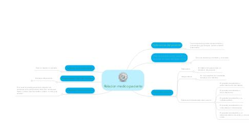 Mind Map: Relacion medico paciente