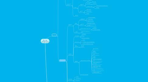 Mind Map: Фитнес лаборатория
