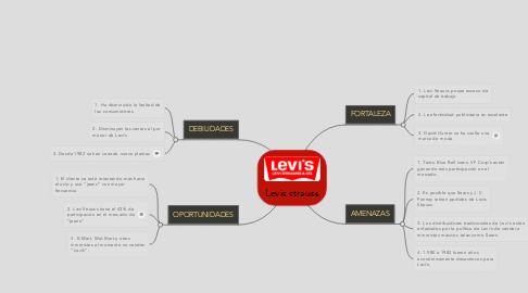 Mind Map: Levis strauss