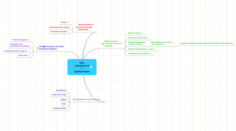 Mind Map: Как справляться с проблемами