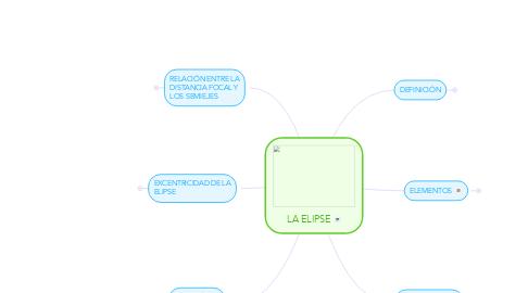 Mind Map: LA ELIPSE