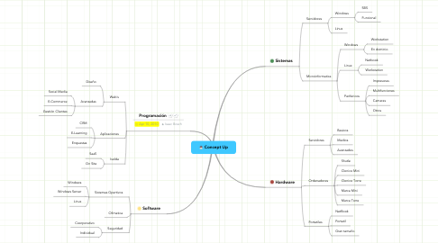 Mind Map: Concept Up