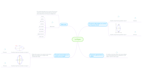 Mind Map: La Elipse