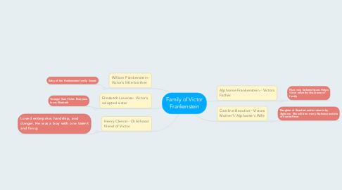 Mind Map: Family of Victor Frankenstein