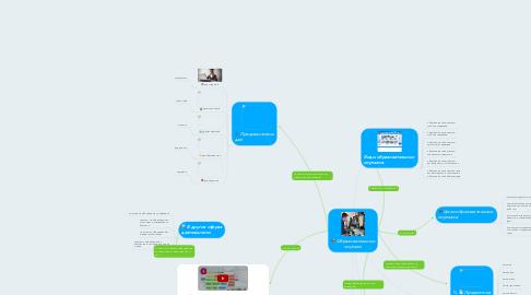 Mind Map: Образовательные порталы