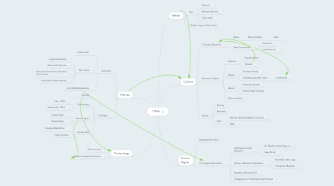 Mind Map: 1950s