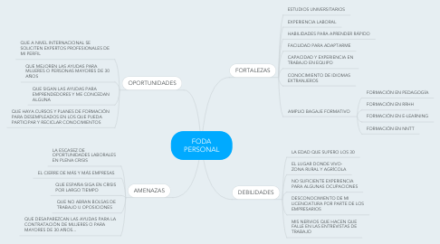 Mind Map: FODA PERSONAL