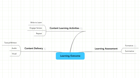 Mind Map: Learning Outcome
