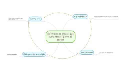 Mind Map: Definiciones claves que sustentan el perfil de egreso