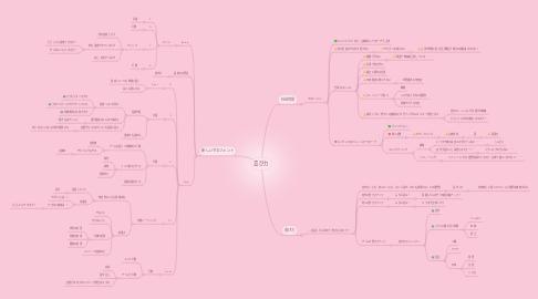 Mind Map: 喜び力
