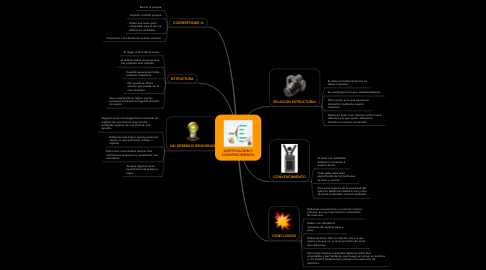 Mind Map: JUSTIFICACION Y CONVENCIMIENTO
