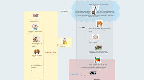 Mind Map: ABP COMO ESTRATEGIA DIDÁCTICA