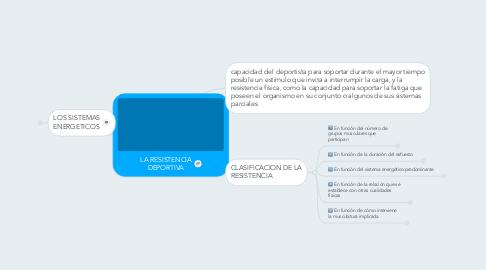 Mind Map: LA RESISTENCIA DEPORTIVA