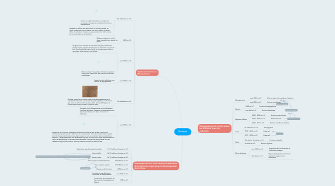Mind Map: Ecriture