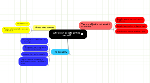 Mind Map: Why aren't people getting married?