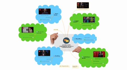 Mind Map: LES MEILLEURES CONFÉRENCES TED SUR LA COMMUNICATION