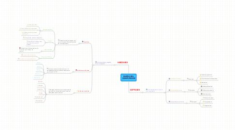 Mind Map: PARTES DELCOMPUTADOR