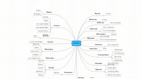 Mind Map: ЭПОСЫ