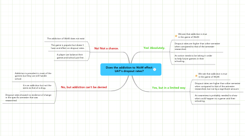 Mind Map: Does the addiction to WoW effect