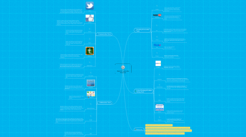 Mind Map: Web 2.0 Tools in the Classroom