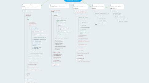 Mind Map: Моя цель : Найти свою нишу в интернет-бизнесе