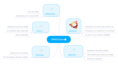 Mind Map: GNU/Linux
