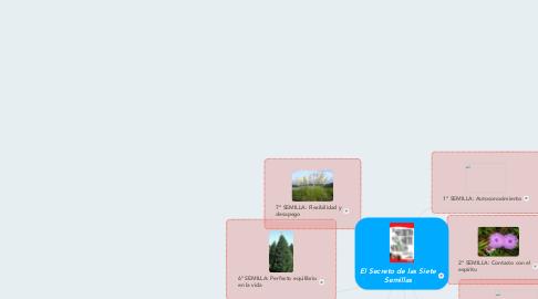 Mind Map: El Secreto de las Siete Semillas