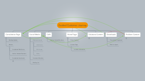 Mind Map: Guided Customer Journey