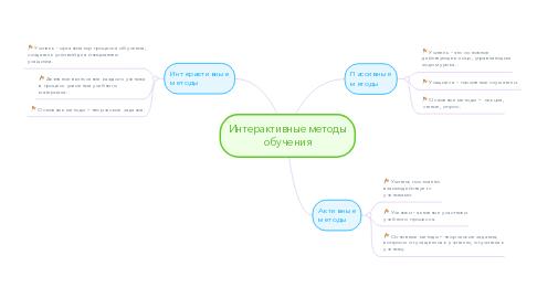 Mind Map: Интерактивные методы обучения
