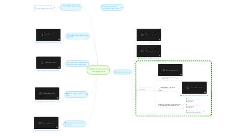 Mind Map: Création de contenu pédagogique