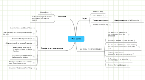 Mind Map: War Game