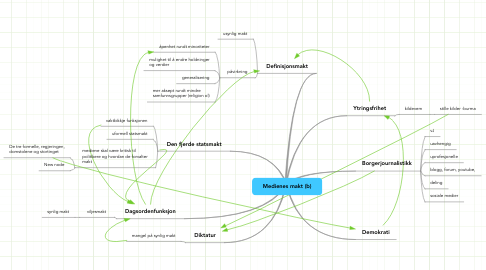 Mind Map: Medienes makt (b)
