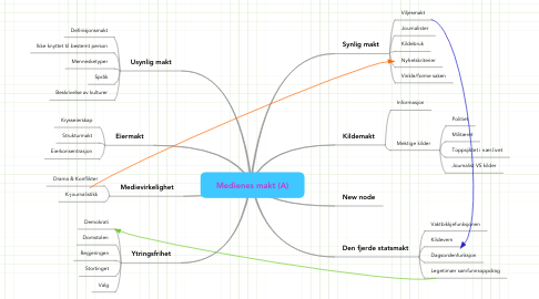 Mind Map: Medienes makt (A)