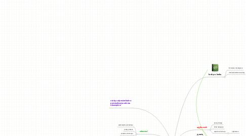 Mind Map: idealny serwis www