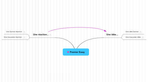 Mind Map: Premier Essay