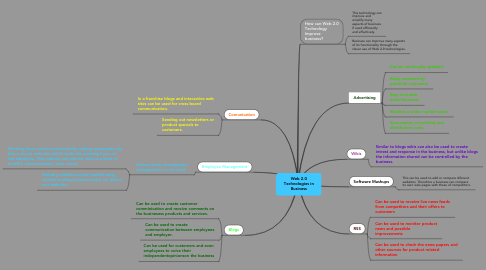 Mind Map: Web 2.0 Technologies in Business