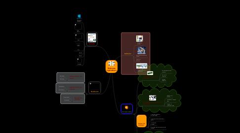 Mind Map: Sistemasoperativos