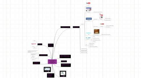 Mind Map: How a business can use web 2.0 technology to their advantage?
