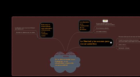 Mind Map: LA EDUCACION ENTENDIDA COMO FORMACION HUMANA Y SOCIAL