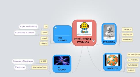 Mind Map: ESTRUCTURA ATÓMICA