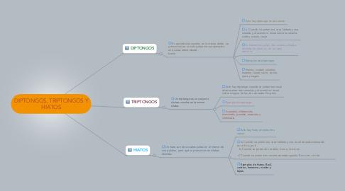 Mind Map: DIPTONGOS, TRIPTONGOS Y HIATOS