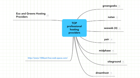 Mind Map: TOP professional hosting providers