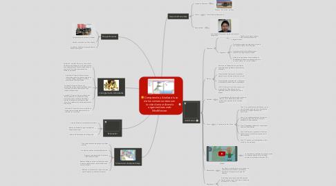 Mind Map: Comprende y Analiza el uso de los números enteros en la vida diaria utilizando organizadores web MindMeister.