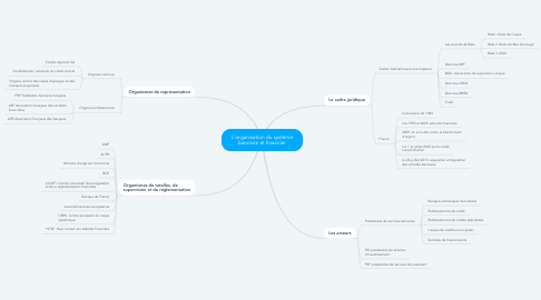 Mind Map: L'organisation du système bancaire et financier