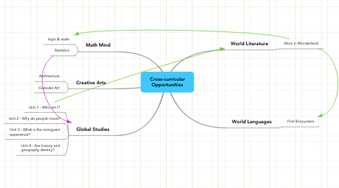 Mind Map: Cross-curricular Opportunities