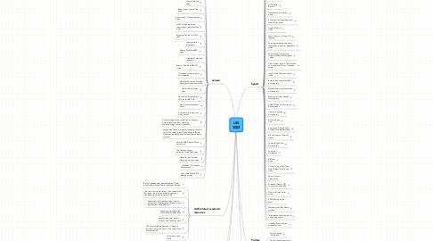 Mind Map: LSS 3003